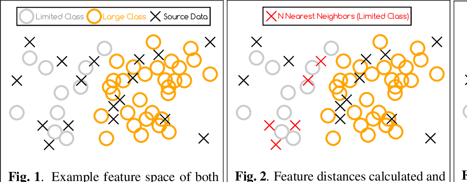 Figure 1 for Bridging the Gap: Simultaneous Fine Tuning for Data Re-Balancing