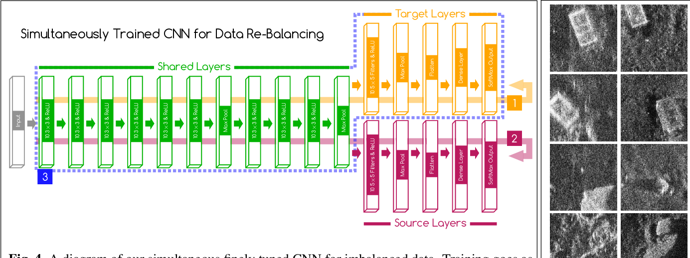 Figure 2 for Bridging the Gap: Simultaneous Fine Tuning for Data Re-Balancing