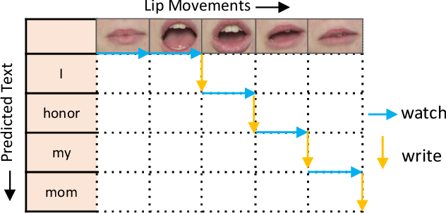 Figure 1 for SimulLR: Simultaneous Lip Reading Transducer with Attention-Guided Adaptive Memory