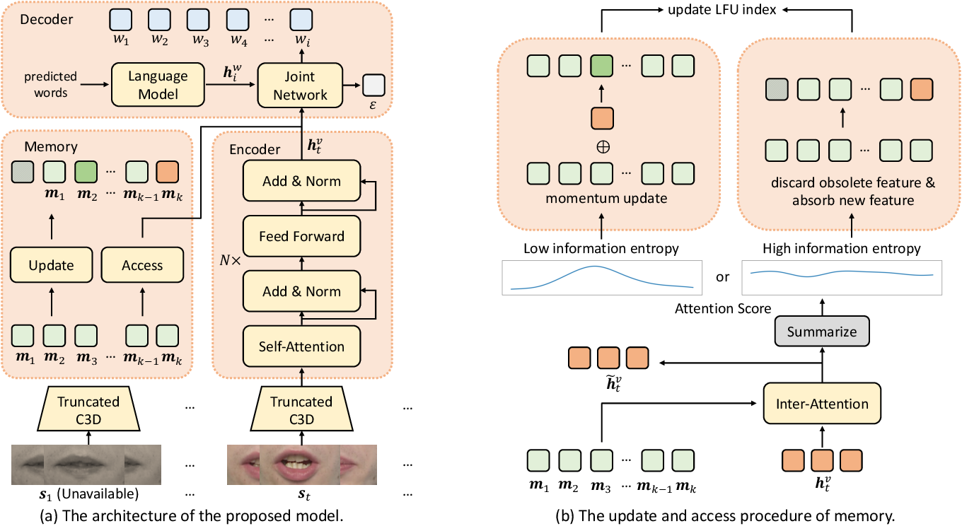 Figure 3 for SimulLR: Simultaneous Lip Reading Transducer with Attention-Guided Adaptive Memory