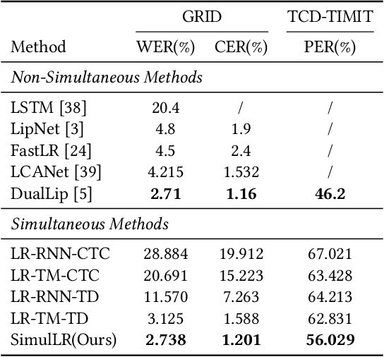 Figure 2 for SimulLR: Simultaneous Lip Reading Transducer with Attention-Guided Adaptive Memory