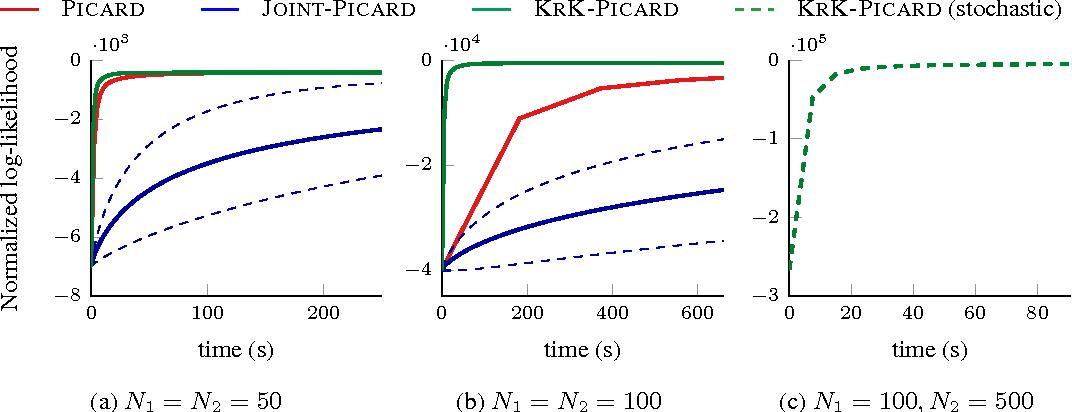 Figure 1 for Kronecker Determinantal Point Processes
