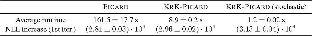 Figure 4 for Kronecker Determinantal Point Processes