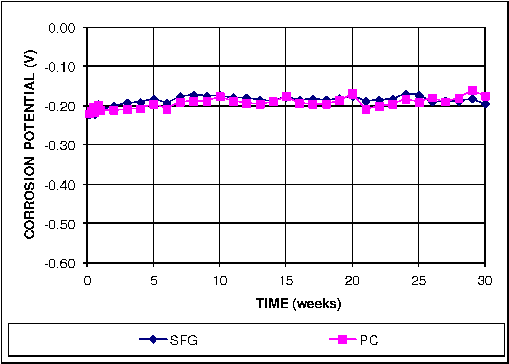 Figure 8 from Corrosion performance of prestressing strands in