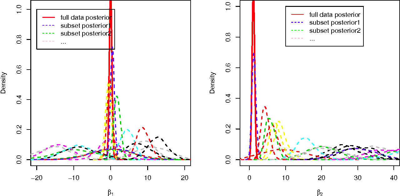 Figure 3 for Parallelizing MCMC via Weierstrass Sampler