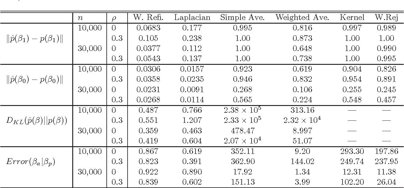 Figure 2 for Parallelizing MCMC via Weierstrass Sampler