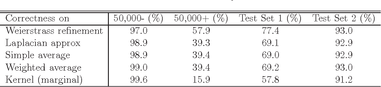 Figure 4 for Parallelizing MCMC via Weierstrass Sampler