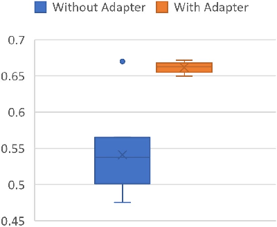 Figure 3 for Robust Transfer Learning with Pretrained Language Models through Adapters