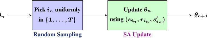 Figure 1 for Stochastic approximation for speeding up LSTD (and LSPI)
