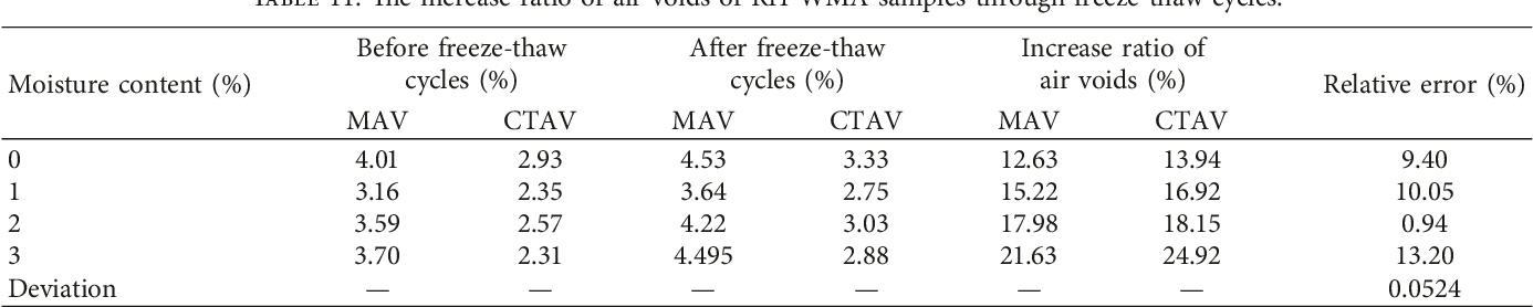 Table 11 from Moisture Susceptibility of Warm Mix Asphalt