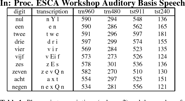 Table 1 from Channel normalisation by using rasta filtering and the