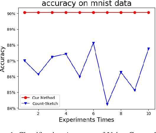 Figure 1 for Effective and Sparse Count-Sketch via k-means clustering