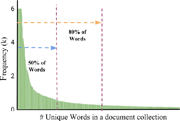 Figure 2 for A Cost Efficient Approach to Correct OCR Errors in Large Document Collections