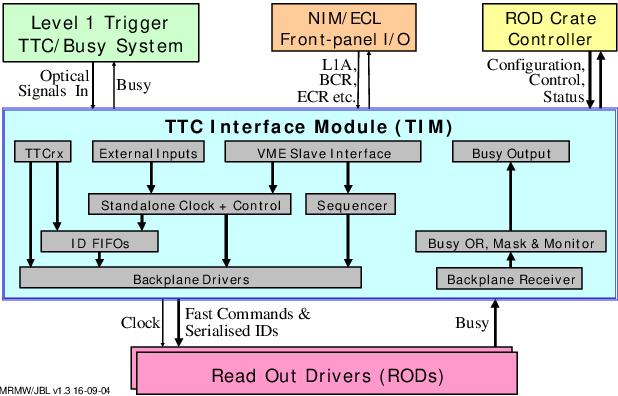 PDF] TTC Interface Module for ATLAS Read-Out Electronics