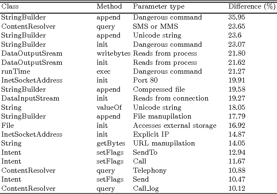 DroidAPIMiner: Mining API-Level Features for Robust Malware