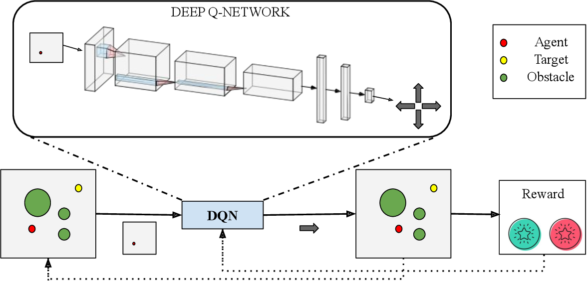 Figure 2 for UAV Target Tracking in Urban Environments Using Deep Reinforcement Learning