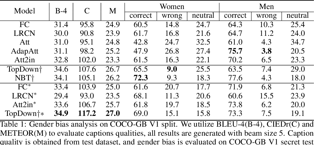 Figure 2 for Mitigating Gender Bias in Captioning Systems
