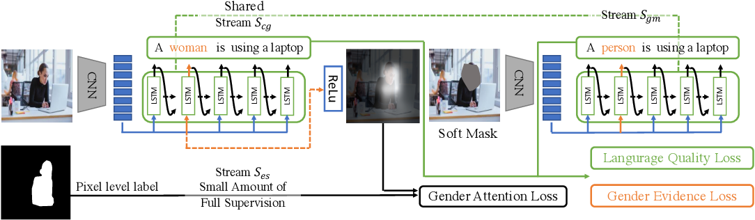 Figure 3 for Mitigating Gender Bias in Captioning Systems