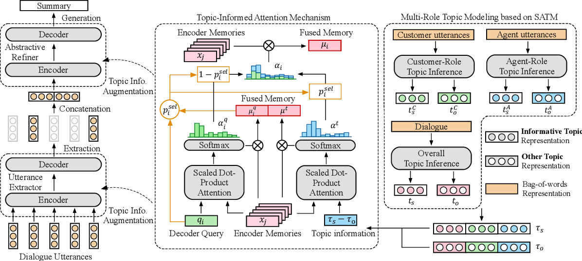 Figure 3 for Topic-Oriented Spoken Dialogue Summarization for Customer Service with Saliency-Aware Topic Modeling