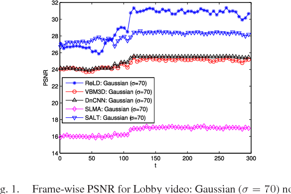 Figure 1 for Video Denoising and Enhancement via Dynamic Video Layering