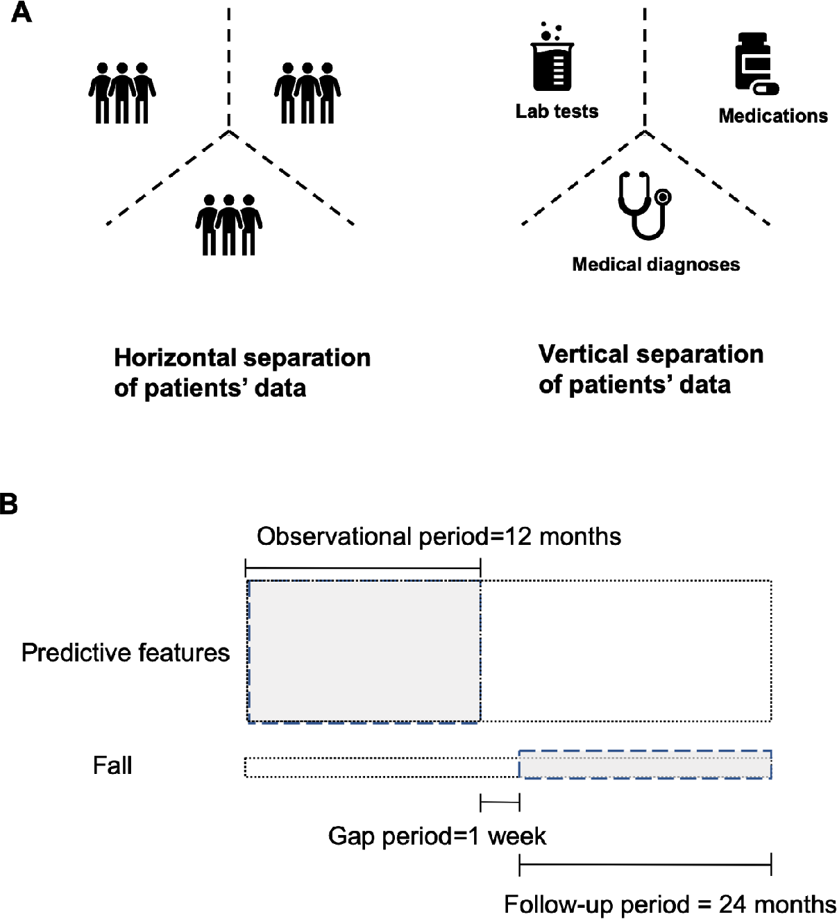Figure 2 for Confederated Machine Learning on Horizontally and Vertically Separated Medical Data for Large-Scale Health System Intelligence