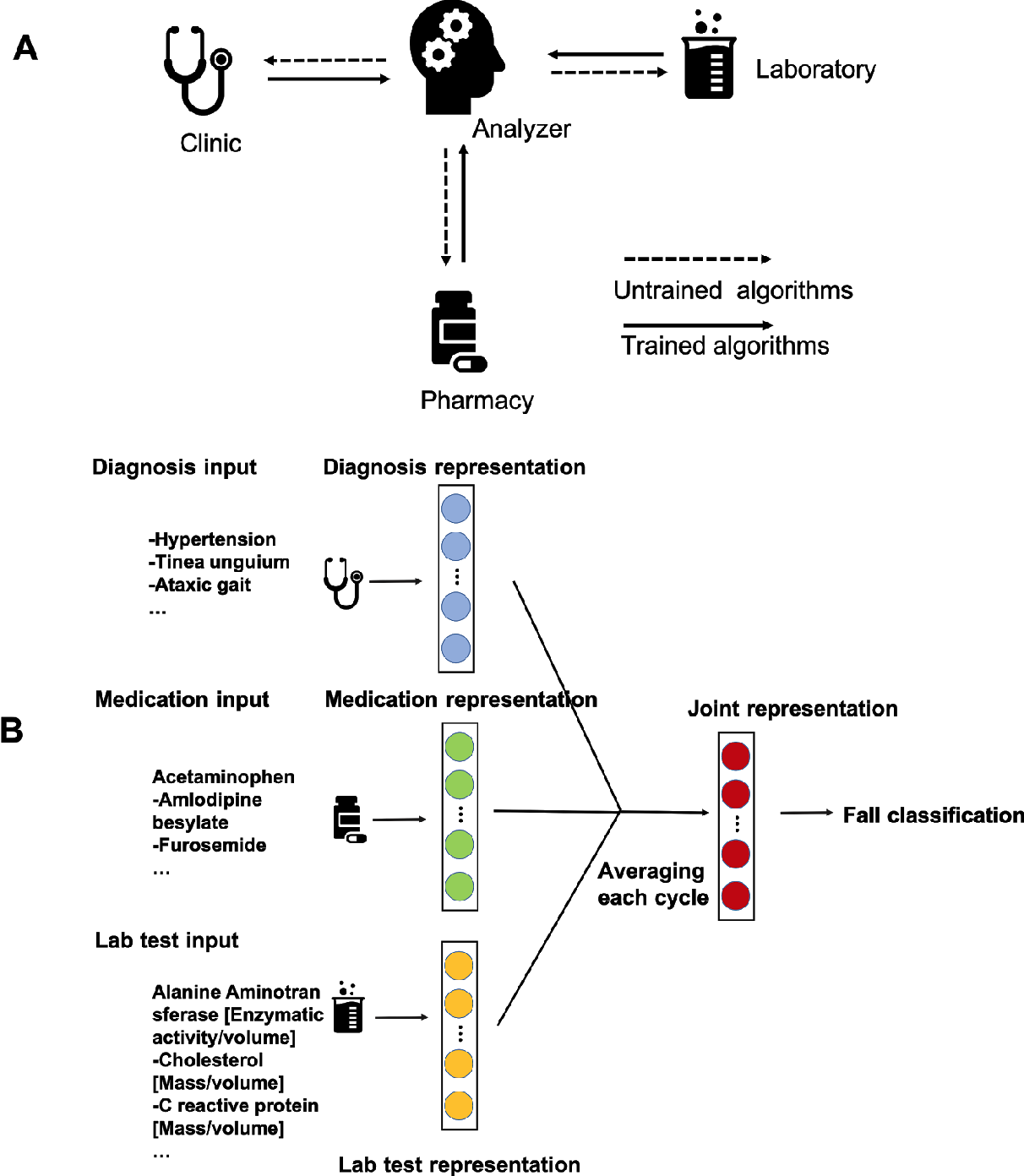 Figure 3 for Confederated Machine Learning on Horizontally and Vertically Separated Medical Data for Large-Scale Health System Intelligence