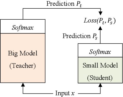 Figure 1 for FastBERT: a Self-distilling BERT with Adaptive Inference Time