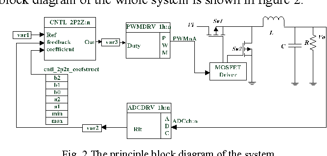 Figure 2 from A general digital PID controller based on PWM