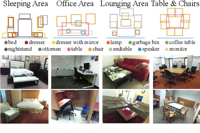Figure 1 for DeepContext: Context-Encoding Neural Pathways for 3D Holistic Scene Understanding