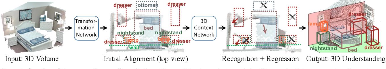 Figure 3 for DeepContext: Context-Encoding Neural Pathways for 3D Holistic Scene Understanding