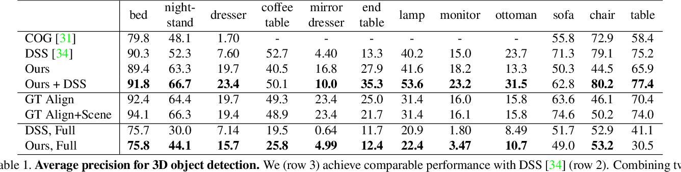 Figure 2 for DeepContext: Context-Encoding Neural Pathways for 3D Holistic Scene Understanding