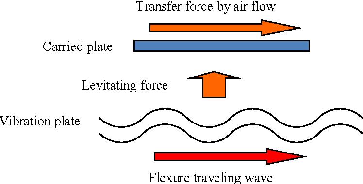 Fig. 1: Transfer device using ultrasonic levitation