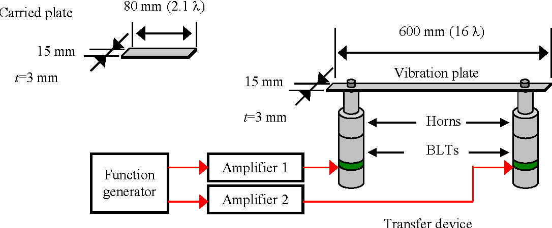 Fig. 2: One-dimensional transfer device