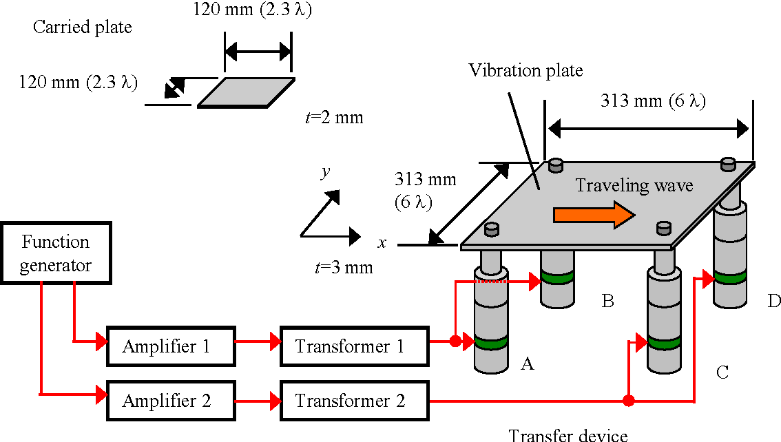 Fig. 3: Prototype of two-dimensional transfer device