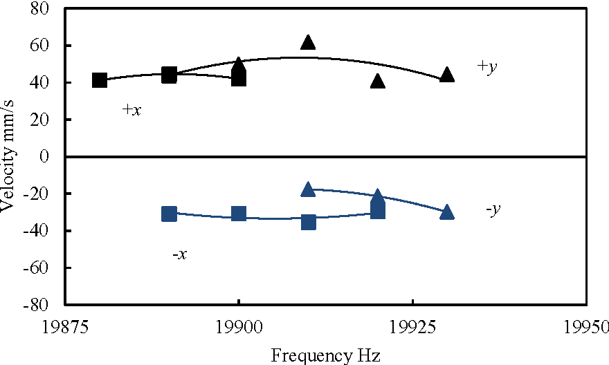 Fig. 6: Relationship between transfer velocity and driving frequency