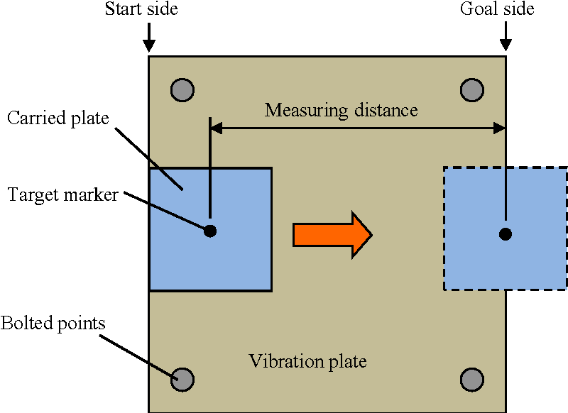 Fig. 7: Measurement position of velocity