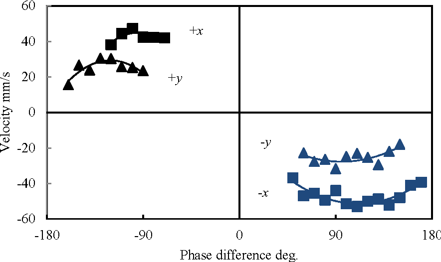 Fig. 8: Relationship between transfer velocity and phase difference