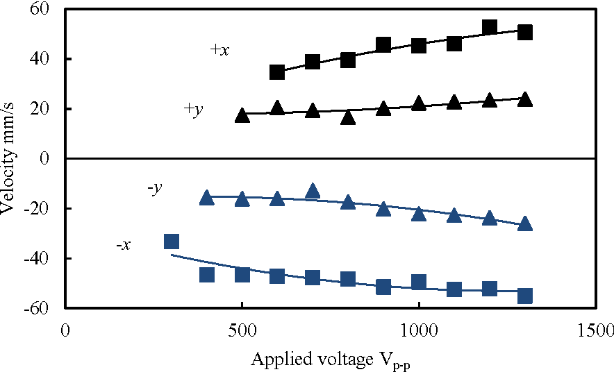Fig. 9: Relationship between transfer velocity and applied voltage