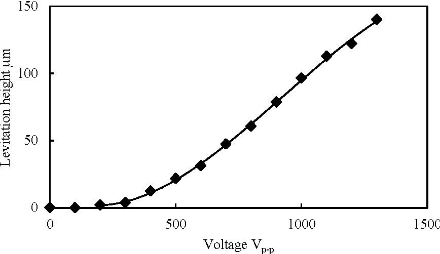 Fig. 10: Relationship between levitation distance and applied voltage