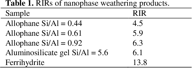 PDF] Detecting Nanophase Weathering Products with CheMin