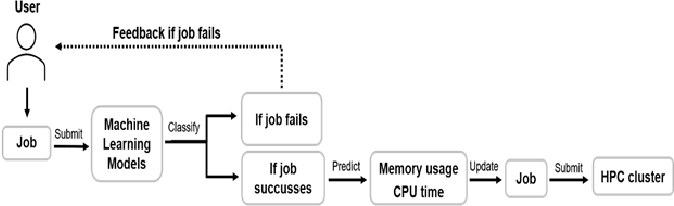 Figure 3 for Feature Selection for Learning to Predict Outcomes of Compute Cluster Jobs with Application to Decision Support