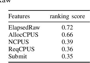 Figure 4 for Feature Selection for Learning to Predict Outcomes of Compute Cluster Jobs with Application to Decision Support