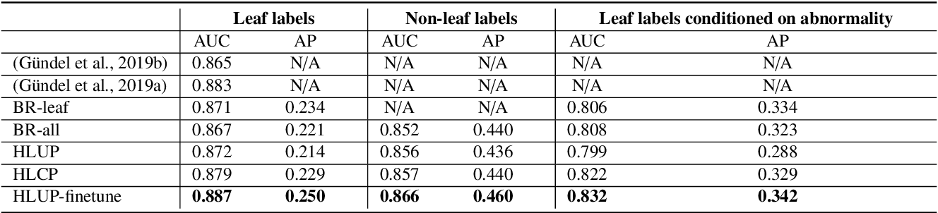 Figure 2 for Deep Hiearchical Multi-Label Classification Applied to Chest X-Ray Abnormality Taxonomies