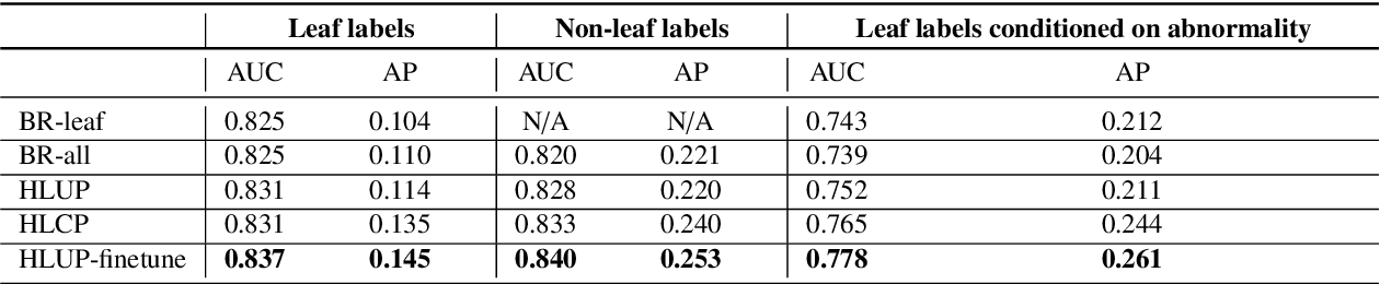 Figure 4 for Deep Hiearchical Multi-Label Classification Applied to Chest X-Ray Abnormality Taxonomies