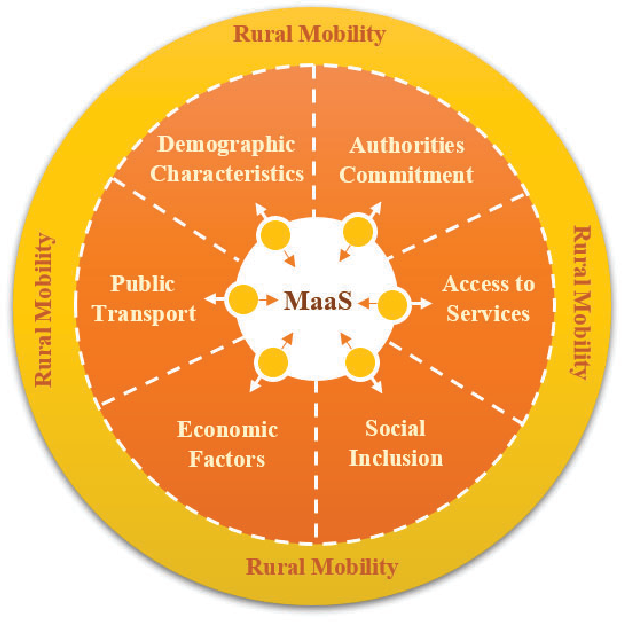 Figure 2 from Mobility as a Service (MaaS) in rural regions