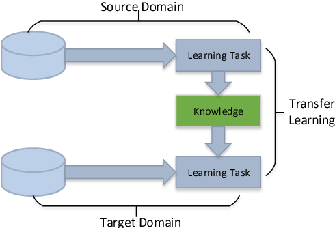 Figure 1 for A Survey on Deep Transfer Learning