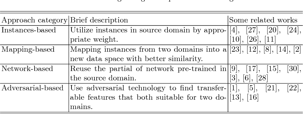 Figure 2 for A Survey on Deep Transfer Learning