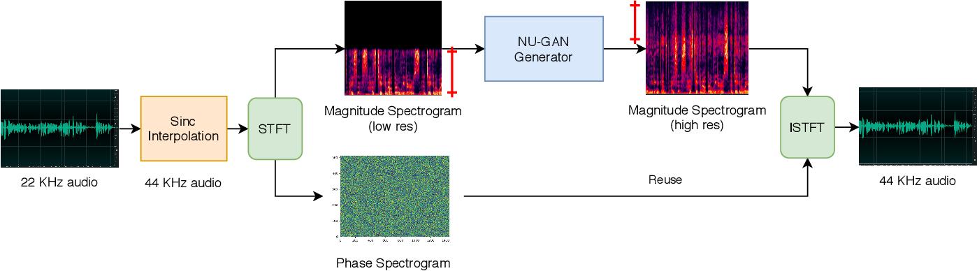 Figure 1 for NU-GAN: High resolution neural upsampling with GAN