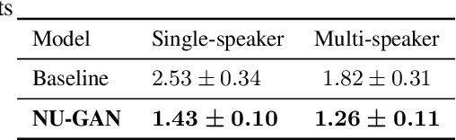 Figure 2 for NU-GAN: High resolution neural upsampling with GAN