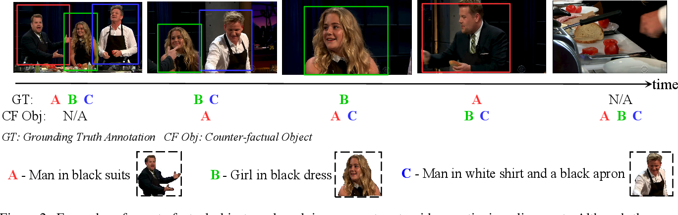 Figure 3 for Modularized Textual Grounding for Counterfactual Resilience